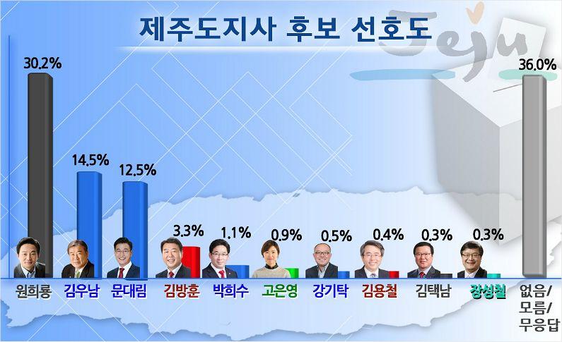 원희룡 vs 김우남·문대림 제주지사 가상대결 '접전'